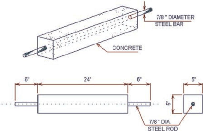 Dimensions of steel rod reinforced concrete specimens