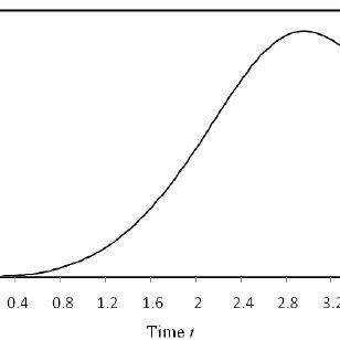 Solution graph of fractionally damped Van der Pol equation