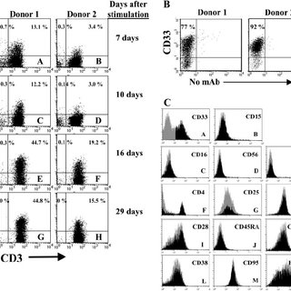 (PDF) A study of CD33 (SIGLEC-3) antigen expression and