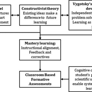 Classroom-based assessments aligned with learning theories