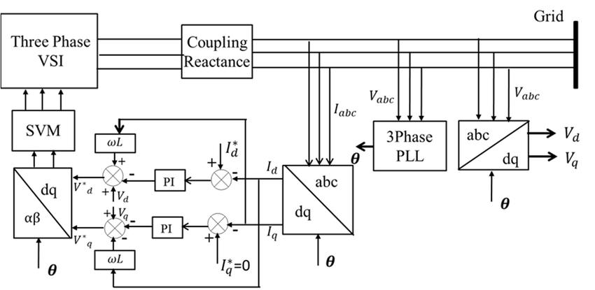 Block diagram of inverter controller for d-q control