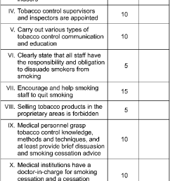 figure scoring form based on evaluation standards for smoke free medical and health care institutions adapted from ministry of health state administration  [ 684 x 1649 Pixel ]