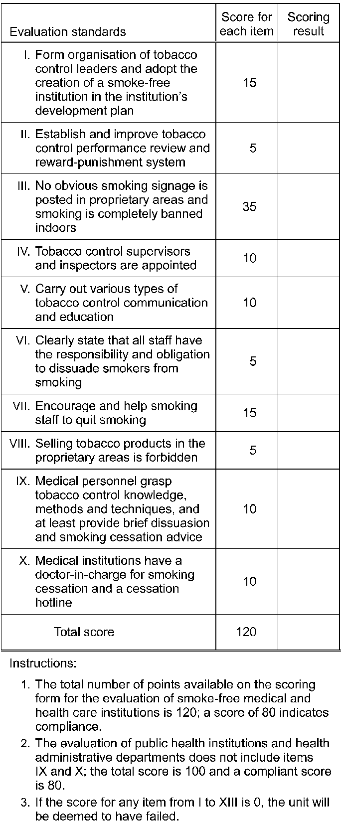 hight resolution of figure scoring form based on evaluation standards for smoke free medical and health care institutions adapted from ministry of health state administration