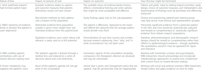 Table 1 'Biases' Against Patients And Carers In Traditional Evidence