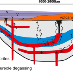 Volcano Diagram Pipe Split Ac Wiring Schematic Cross Section Of A Volcanic Basin Showing Sills Dykes Pipes