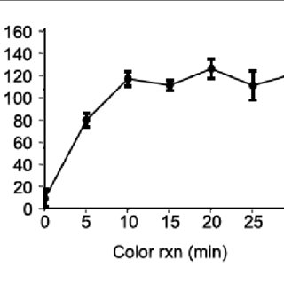 Optimization of the sucrose to glucose conversion reaction