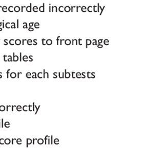 (PDF) Administration and Scoring Errors of Graduate