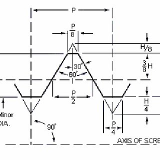 2. A schematic of an metric ISO standard thread form use