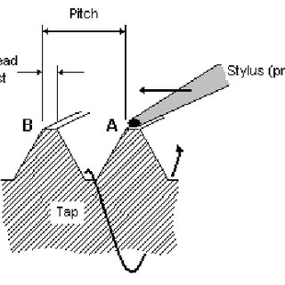 Schematic diagram of a cross section of a tap, showing the
