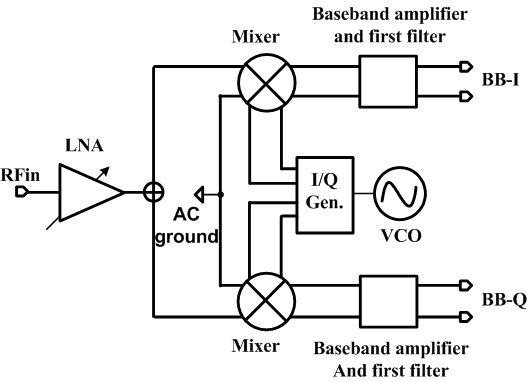 RF receiver front-end architecture III. CIRCUIT DESIGN