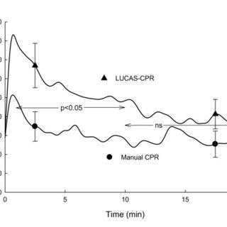 (PDF) Manual versus mechanical cardiopulmonary
