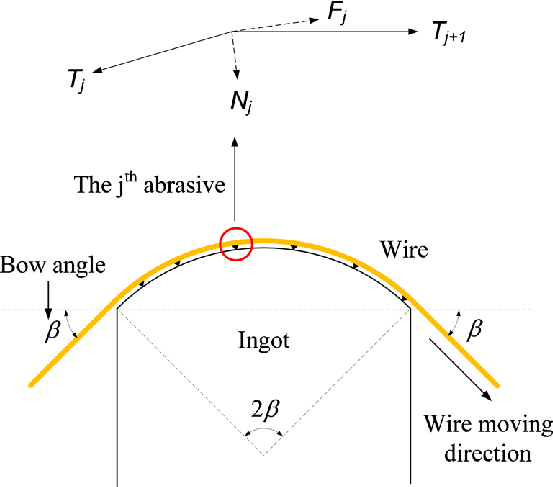 Schematic diagram of diamond distribution on cutting wire