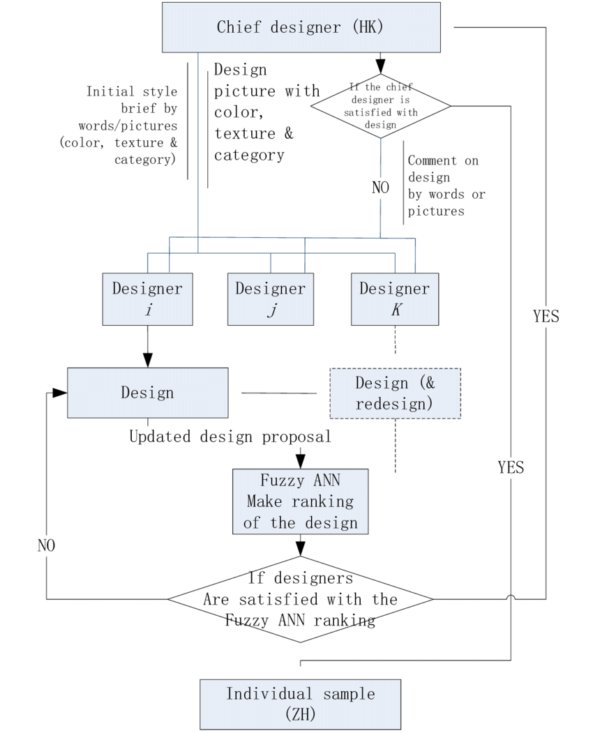 hight resolution of the proposed fashion design process with the tmid system