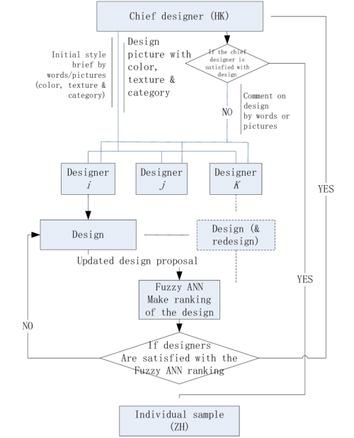small resolution of the proposed fashion design process with the tmid system