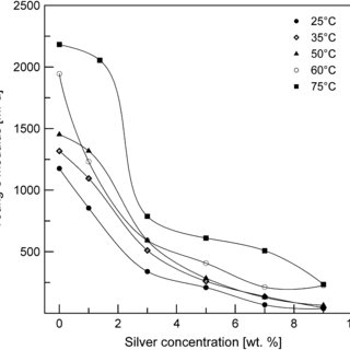 Drying temperature effect on solubility of PVA and PVA