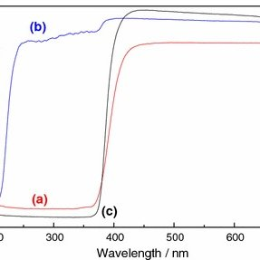 (PDF) Synthesis and Characterization of ZnO Nanorods and