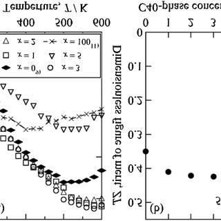 Temperature dependence of Seebeck coefficient measured for