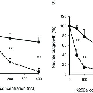 (A) Effect of NK-4 on motor performance in the rota-rod