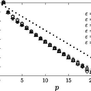 (PDF) Optimal periodic orbits of continuous time chaotic