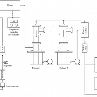 (PDF) Absorption Kinetics of Nitrogen Oxides using Sodium