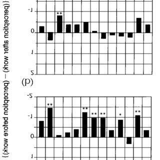 (PDF) Odor Distinctiveness between Enantiomers of Linalool