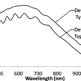 (PDF) Difference of Predicted Values by Near-infrared