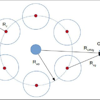 Figure A.1: Systems engineering V-model for life-cycle of