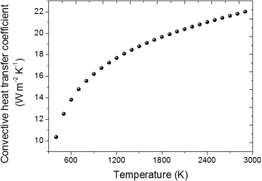 Calculated heat transfer coefficient as a function of