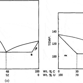 Phase diagram for mixtures of (a) sulfathiazole (S) and