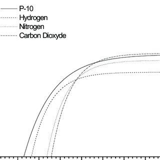 Principle of drift chambers. a) constant drift field b