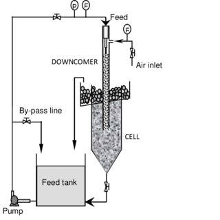 (PDF) Gas entrainment rate and flow characterization in