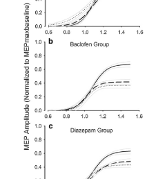 ta mep recruitment curves for placebo baclofen and diazepam the download scientific diagram [ 714 x 1138 Pixel ]