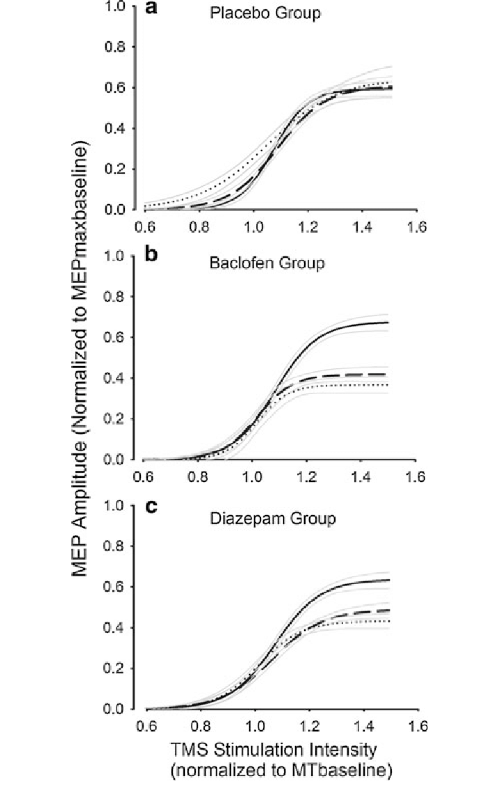 medium resolution of ta mep recruitment curves for placebo baclofen and diazepam the download scientific diagram