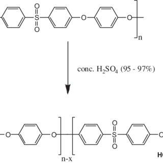 (PDF) The Investigation of Chain Scission Degradation