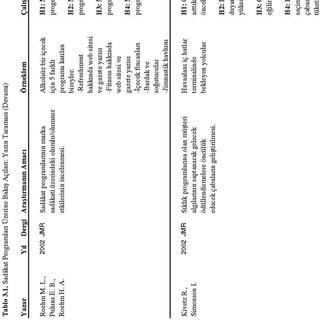 (PDF) Müşteri Sadakat Programları: Pazarlama Yazınında