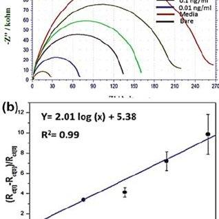 (PDF) Electrochemical Sensors for Monitoring Secreted