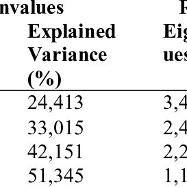 (PDF) Validity and Reliability Study of the Internet