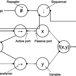 Asynchronous circuit block diagram showing the Control and