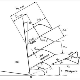 (PDF) Effects of machining parameters and tool geometry on