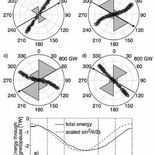 Schematic of energy transfer process: (1) Epsilon in the
