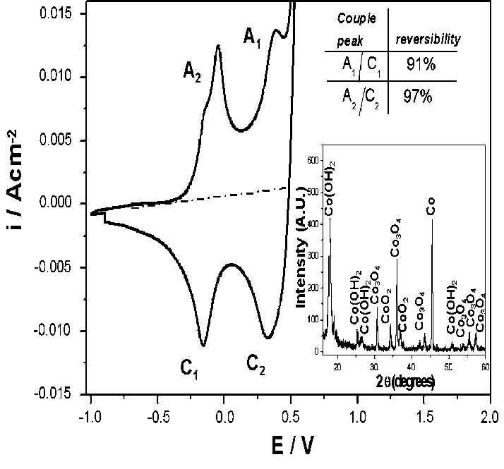 The cyclic voltammetry of recycled metallic cobalt in KOH
