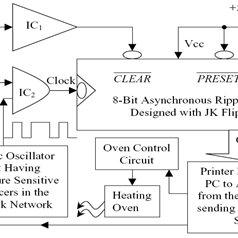 Temperature sensing circuit designed with Schmitt trigger
