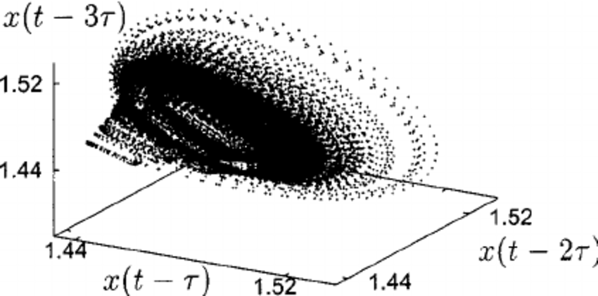 Three-dimensional embedding of the attractor of ͓ ␩ 2 ͔