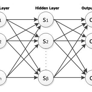 A typical artificial neural network ANN consists of