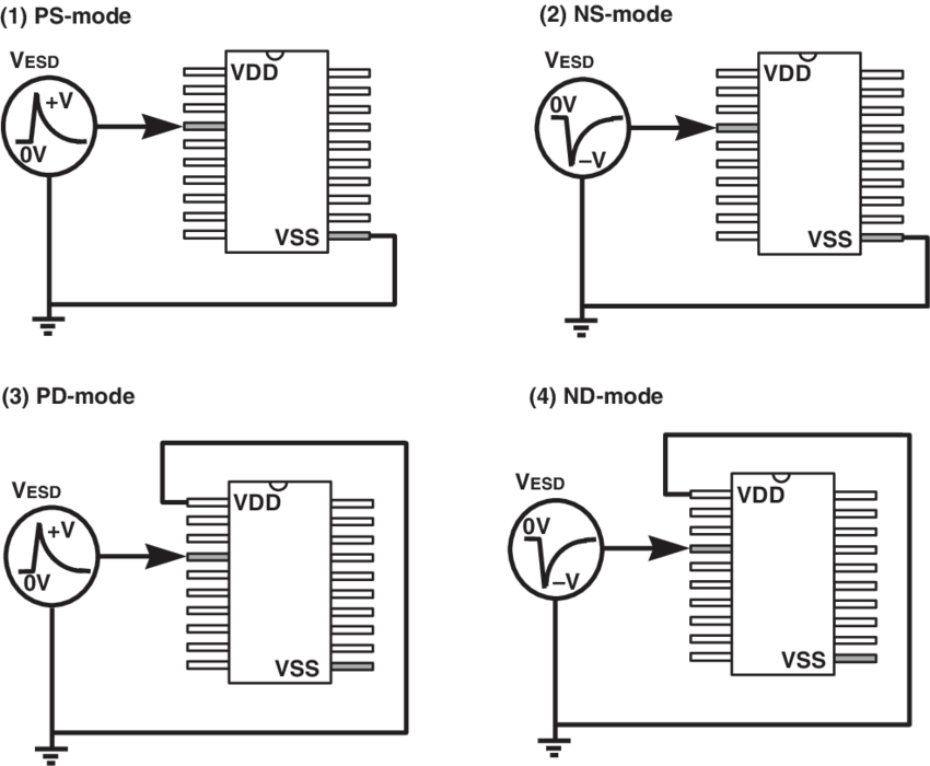 Pin combinations of ESD testing on the input or output