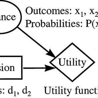 (PDF) Modeling Pilot's Sequential Maneuvering Decisions by