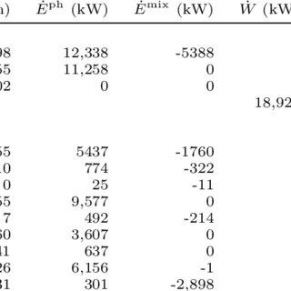 (PDF) Thermodynamic analysis of an upstream petroleum
