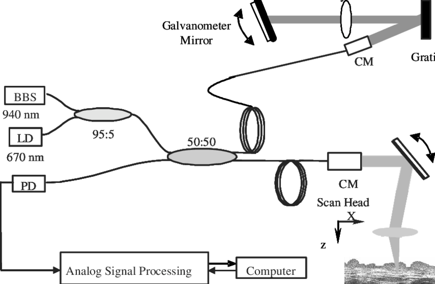 Schematic diagram of the fiber optic 940 nm OCT system