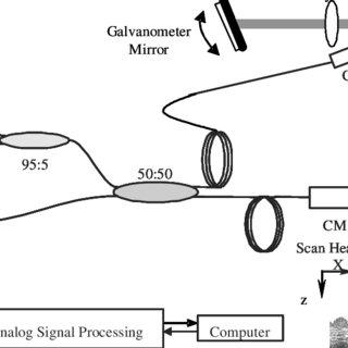 Schematic diagram of the fiber optic 940 nm OCT system