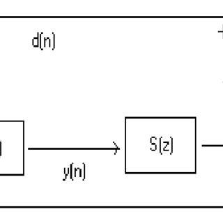 Simplified block diagram of single-channel feedback ANC